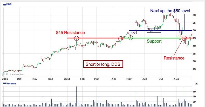 Short or long, DDS