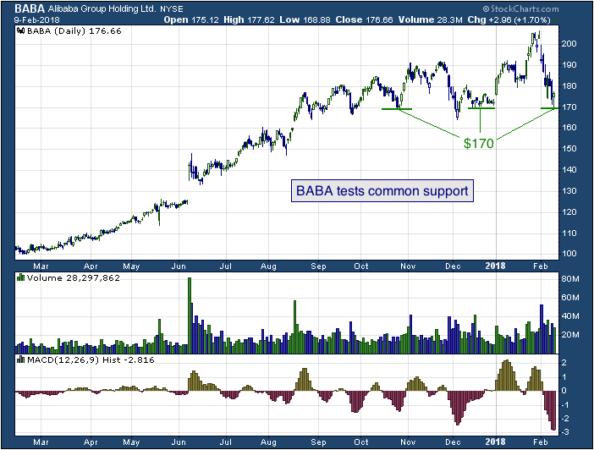 1-year chart of Alibaba (NYSE: BABA)