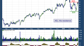 American Equity Investment Life Holding (NYSE: AEL)