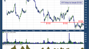 Acuity Brands, Inc. (NYSE: AYI)