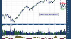 Bank of Nova Scotia (NYSE: BNS)