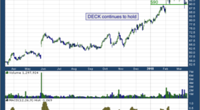 Deckers (NYSE: DECK)