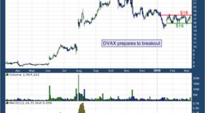 Dynavax Technologies Corporation (NASDAQ: DVAX)