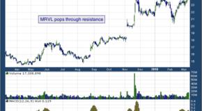 Marvell Technology Group Ltd. (NASDAQ: MRVL)