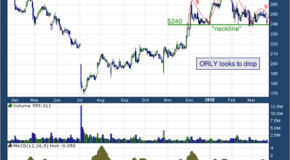 O'Reilly Automotive Inc (NASDAQ: ORLY)