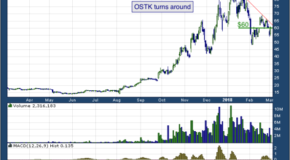 Overstock.com Inc (NASDAQ: OSTK)