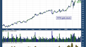 Raytheon Company (NYSE: RTN)