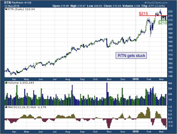 1-year chart of Raytheon (NYSE: RTN)