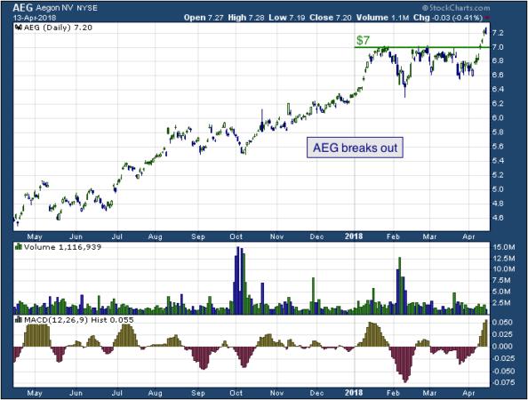 1-year chart of Aegon (NYSE: AEG)