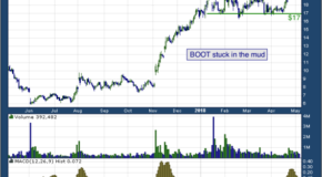 Boot Barn Holdings, Inc. (NYSE: BOOT)