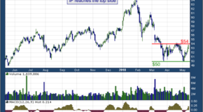 International Paper Co (NYSE: IP)