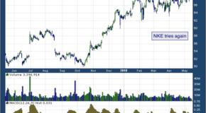 Nike, Inc. (NYSE: NKE)