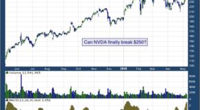 NVIDIA Corporation (NASDAQ: NVDA)