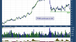 PulteGroup, Inc. (NYSE: PHM)