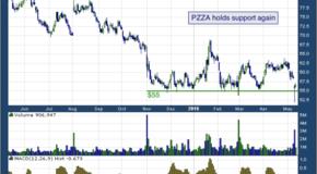 Papa John's INTL, Inc. (NASDAQ: PZZA)