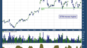 STMicroelectronics NV (NYSE: STM)