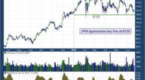 JPMorgan Chase & Co. (NYSE: JPM)