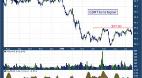 Empire State Realty Trust Inc (NYSE: ESRT)