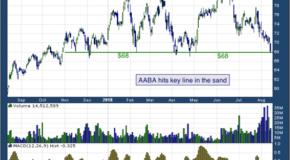 Altaba Inc (NASDAQ: AABA)