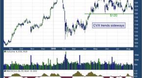 Chevron Corporation (NYSE: CVX)
