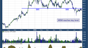 MSC Industrial Direct Co Inc (NYSE: MSM)