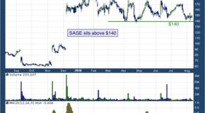 SAGE Therapeutics Inc (NASDAQ: SAGE)