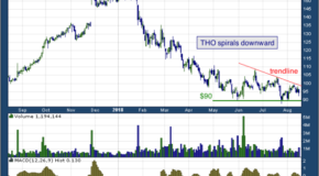 Thor Industries, Inc. (NYSE: THO)