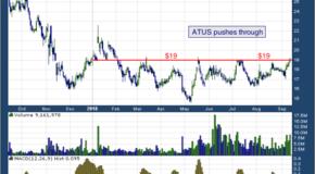 Altice USA, Inc. (NYSE: ATUS)