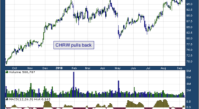 C.H. Robinson Worldwide Inc (NASDAQ: CHRW)