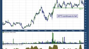 Karyopharm Therapeutics (NASDAQ: KPTI)