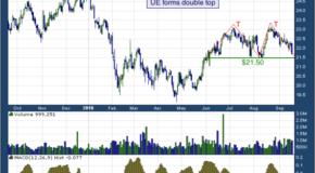 Urban Edge Properties (NYSE: UE)