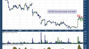 ACADIA Pharmaceuticals Inc. (NASDAQ: ACAD)