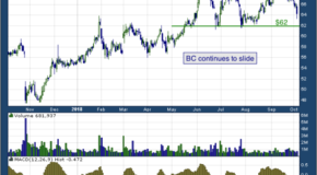 Brunswick Corporation (NYSE: BC)