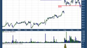 Medpace (NASDAQ: MEDP)