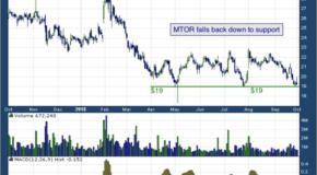 Meritor Inc (NYSE: MTOR)
