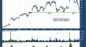 Splunk Inc (NASDAQ: SPLK)