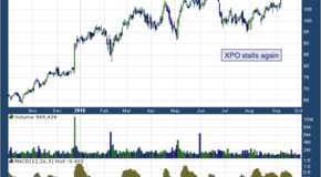 XPO Logistics, Inc. (NYSE: XPO)