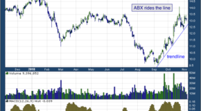 Barrick Gold Corp (NYSE: ABX)
