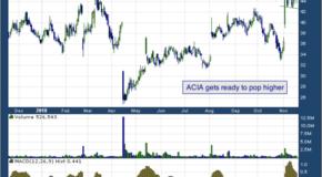 Acacia Communications, Inc. (NASDAQ: ACIA)