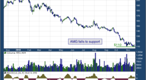 Affiliated Managers Group, Inc. (NYSE: AMG)