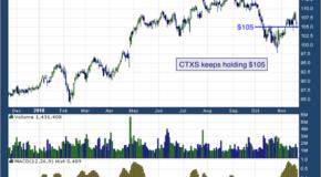 Citrix Systems, Inc. (NASDAQ: CTXS)