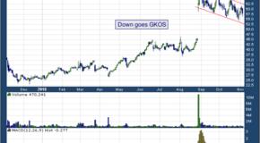 Glaukos Corp (NYSE: GKOS)