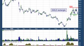 Randgold Resources Ltd. (NASDAQ: GOLD)