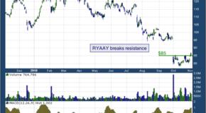 Ryanair Holdings plc (NASDAQ: RYAAY)