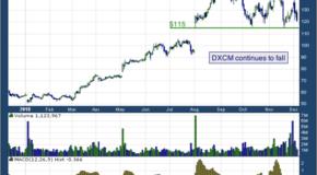 DexCom, Inc. (NASDAQ: DXCM)