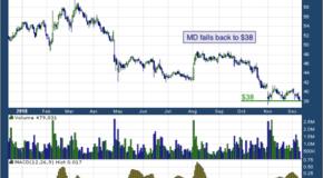 MEDNAX Inc (NYSE: MD)