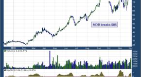 MongoDB Inc (NASDAQ: MDB)