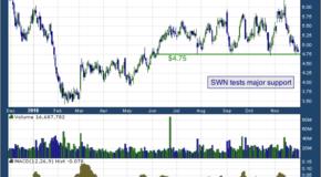 Southwestern Energy Company (NYSE: SWN)