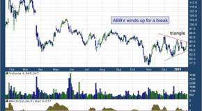 AbbVie Inc (NYSE: ABBV)