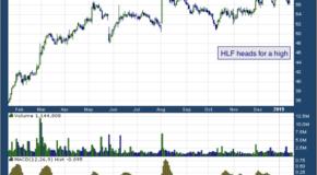 Herbalife Nutrition Ltd (NYSE: HLF)